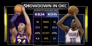 Graphic: Kobe vs Durant in 28 head to head meetings