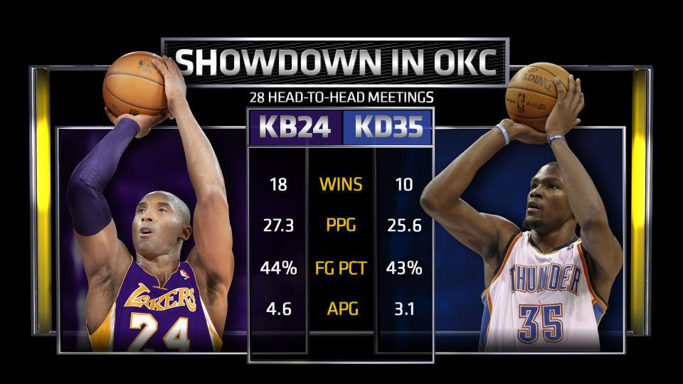 check out 53887 48dc1 Graphic  Kobe vs Durant in 28 head to head meetings