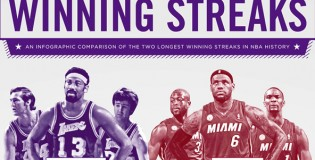 Graphic comparing the Lakers 33 game winning streak to the Heat's 27