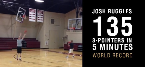 Josh Ruggles sets a world record by making 135 3 pointers in 5 minutes