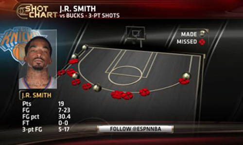 JR Smith jokes on Twitter about shooting a franchise record 17 3-point attempts
