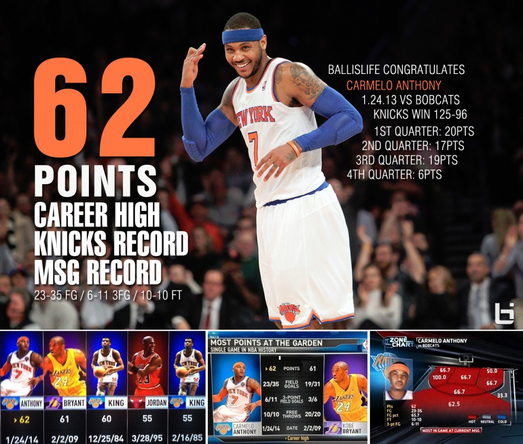 Carmelo Anthony Bests King, MJ & Kobe by scoring career high 62 points | Most points at MSG