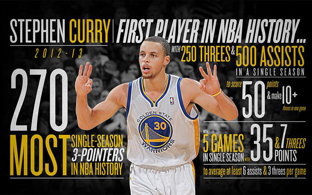 Stephen Curry's Top 10 Crossovers + Plays of each season