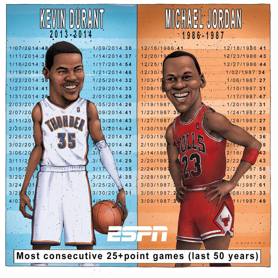 Kevin Durant Ties Michael Jordan With 40 Straight 25-Point Games…is it really that impressive?