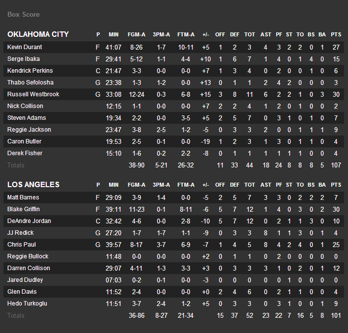 ThunderClippersBoxScore