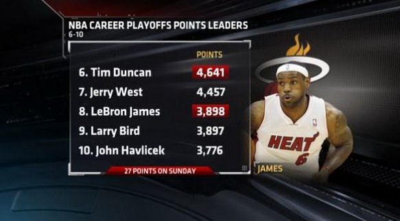 LeBron passes Larry Bird on career playoffs points leaders w/ 27 points in GM1