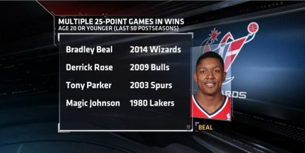 Bradley Beal 25pts (14 in the 4th), 7rebs, 7asts, 5stls in GM1 vs Pacers