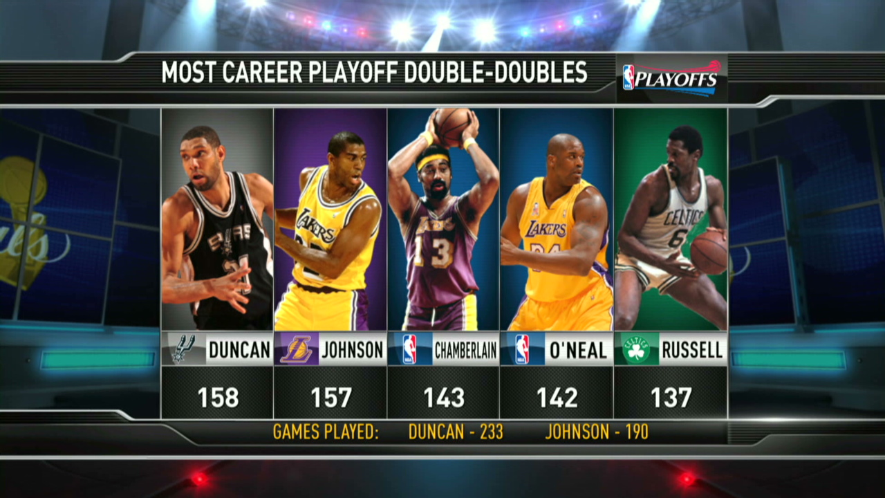 NBA & ABA Career Leaders and Records for Minutes Played ...