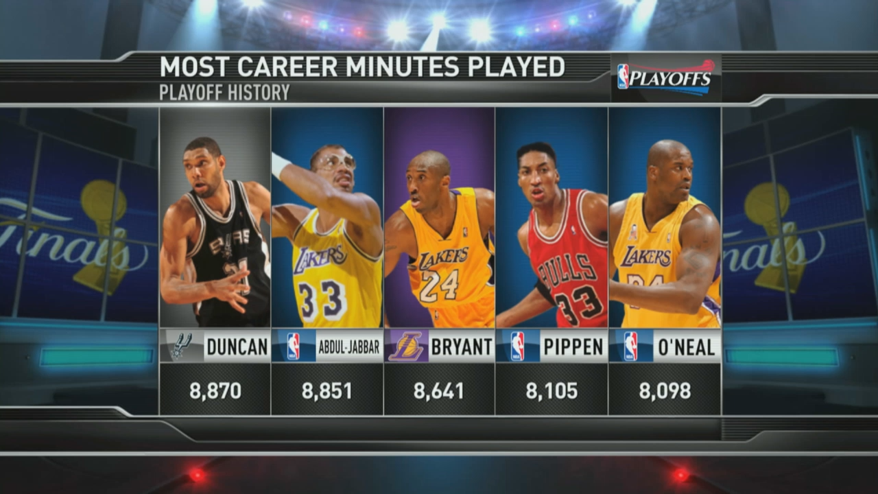 Tim Duncan Breaks All-Time Career Playoff Double-Doubles ...