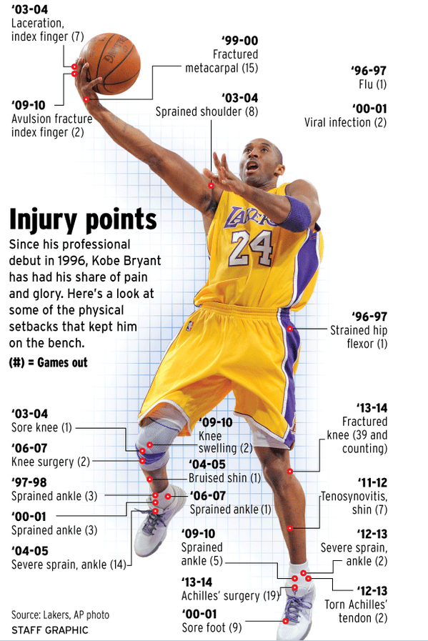 """Lakers Therapist says Kobe's Pain Tolerance is """"Highest I've Ever Seen"""""""