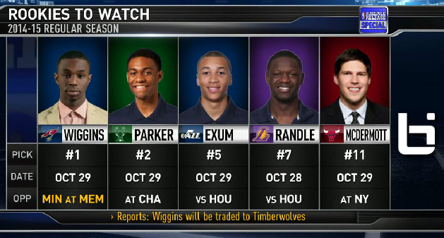 NBATV: Who are the 2014 Rookies to Watch