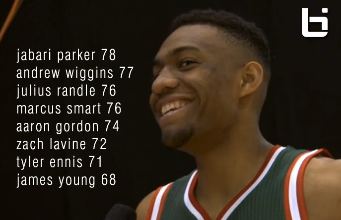 NBA rookies guess their 2k15 Ratings